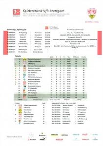 190303_Aufstellung2_VfB_Hannover